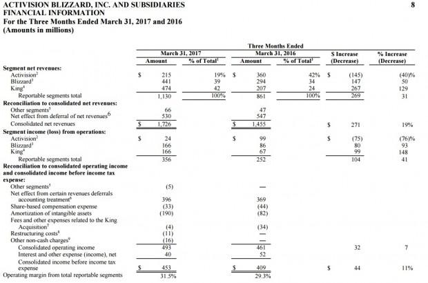 Die Umsatzzahlen aller Teilhaber des Konzerns (Grafik: Activision Blizzard)