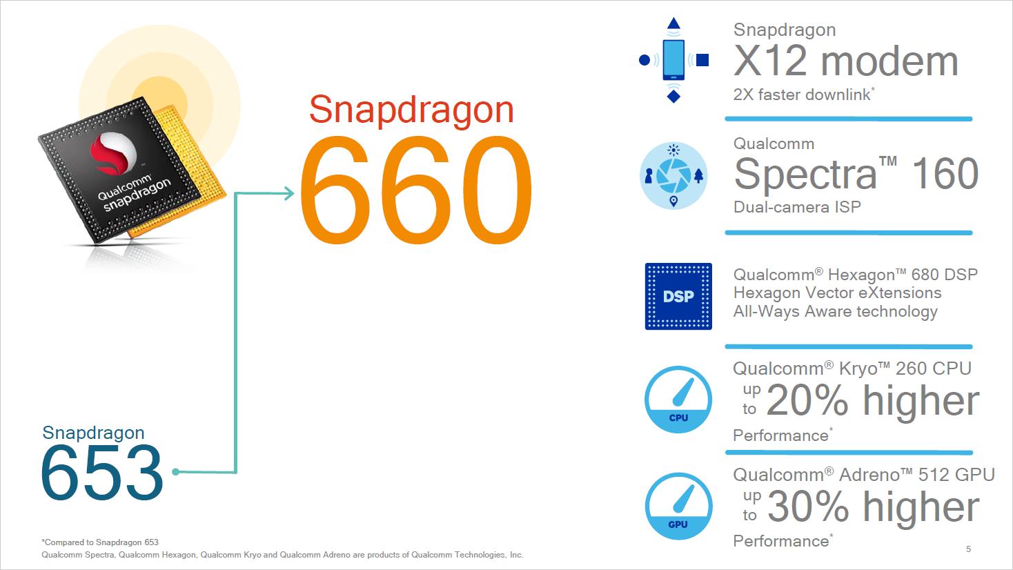 Snapdragon 660/630: Qualcomm bringt Kryo-Kerne in die Mittelklasse - SD660 im Detail (Bild: Qualcomm)