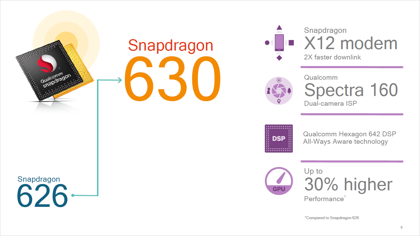 Snapdragon 660/630: Qualcomm bringt Kryo-Kerne in die Mittelklasse - SD630 im Detail (Bild: Qualcomm)