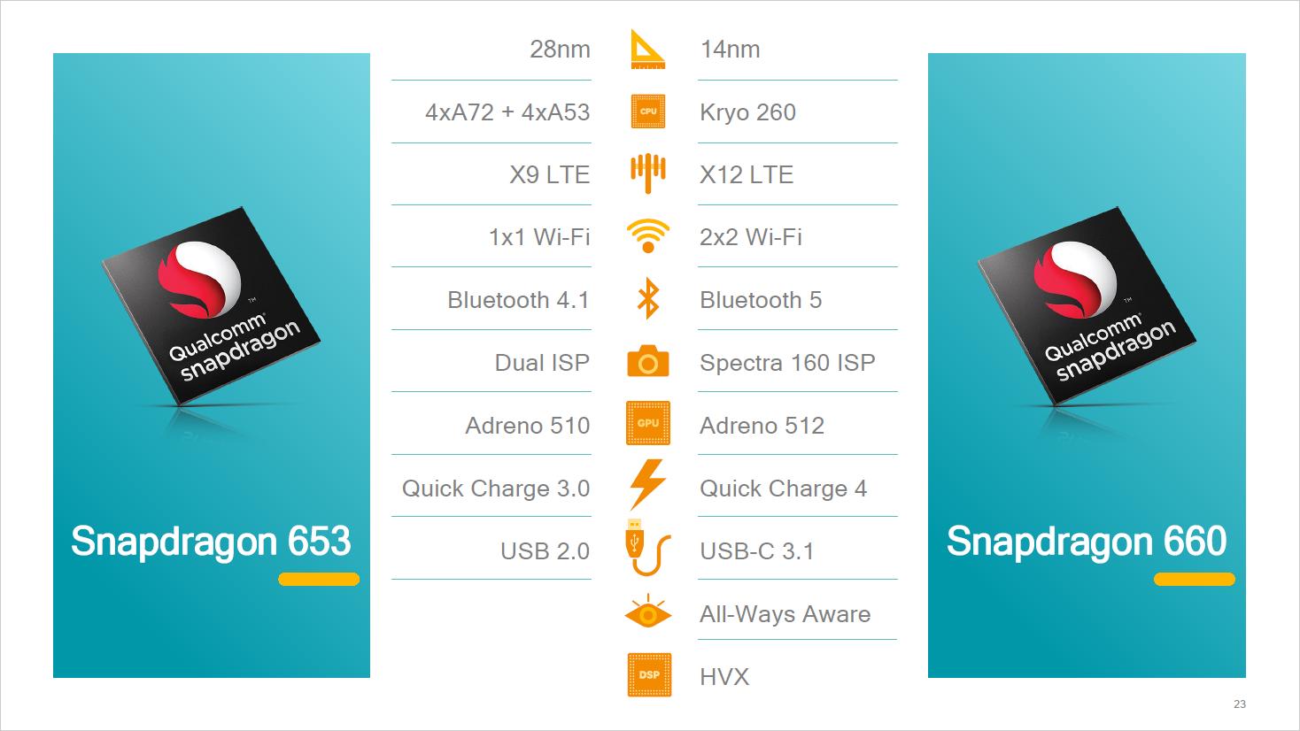 Snapdragon 660/630: Qualcomm bringt Kryo-Kerne in die Mittelklasse - SD660 und SD653 im Vergleich (Bild: Qualcomm)