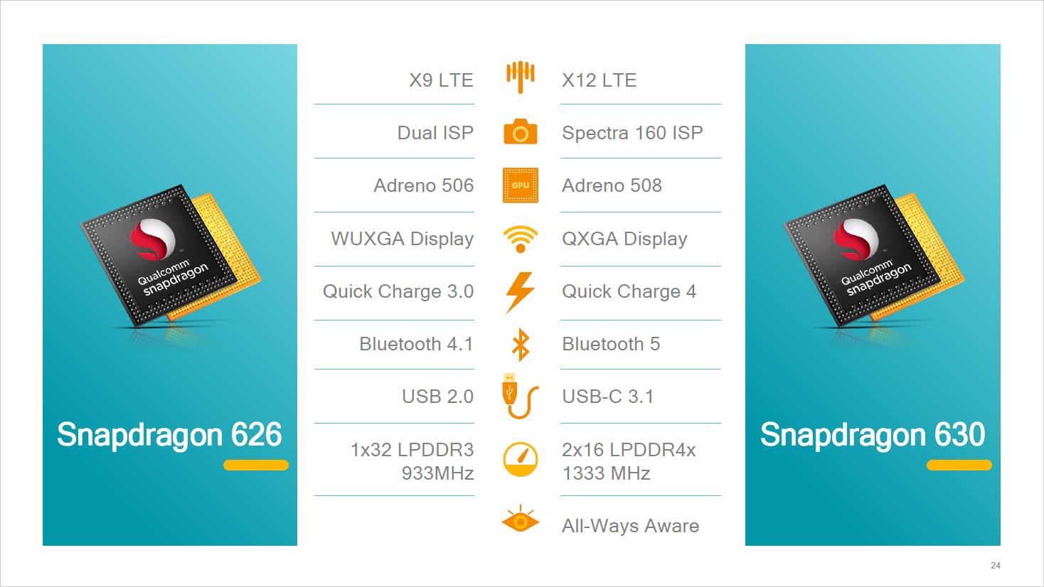 Snapdragon 660/630: Qualcomm bringt Kryo-Kerne in die Mittelklasse - SD630 und SD626 im Vergleich (Bild: Qualcomm)