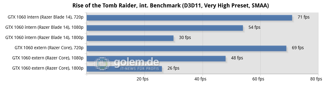 Razer Core im Test: Grafikbox + Ultrabook = Gaming-System - Razer Blade (Early 2017), Geforce GTX 1060 FE, Geforce 378.66