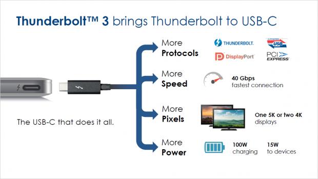 TB3 unterstützt viel (Bild: Intel)