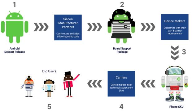 Von Google bis zum Gerät ist es ein weiter Weg für Android. (Bild: Google)