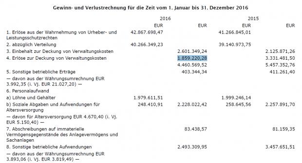 Übersicht der Einnahmen der VG Media