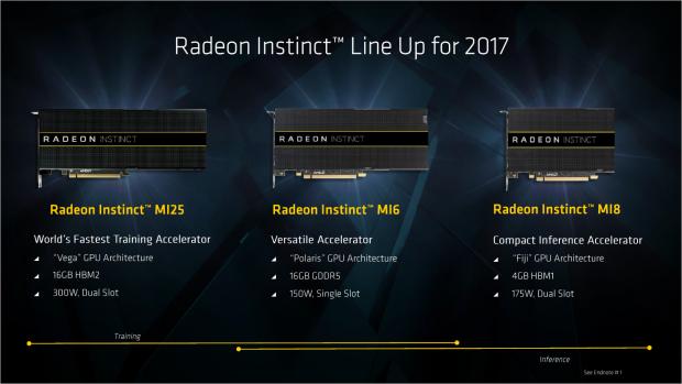 Drei Radeon Instinct für Training und Inference (Bild: AMD)
