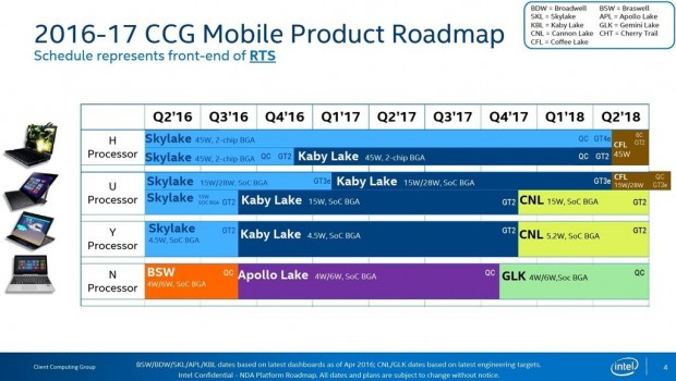 Ältere Roadmap mit Cannon Lake, aber ohne Kaby Lake Refresh (Bild: Intel)