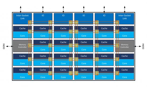 Blockdiagramm des XCC-Dies mit 28 Kernen und Mesh-Interconnect (Bild: Intel)
