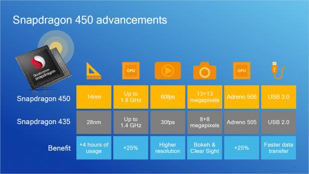 Präsentation zum Snapdragon 450 (Bild: Qualcomm)