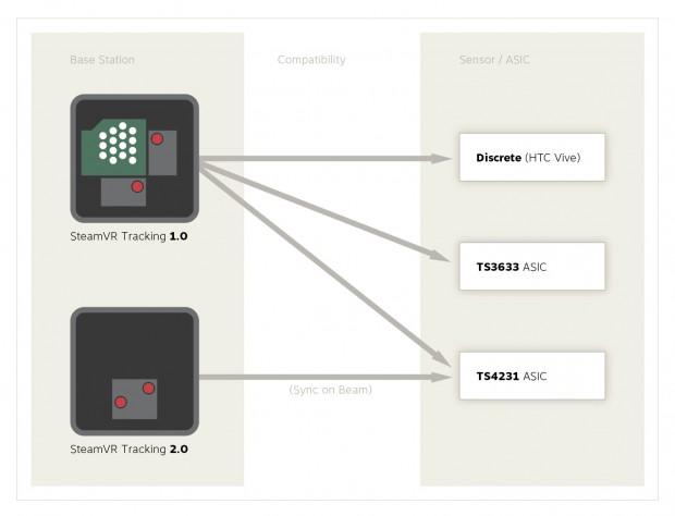 SteamVR Tracking 1.0 und 2.0 (Bild: Valve)