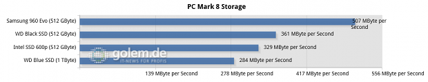 MSI X370 Xpower Gaming Titanium, Ryzen 5 1600X, 16 GByte DDR4; Windows 10 x64, Microsoft-/Samsung-Treiber (Diagramm: Golem.de)