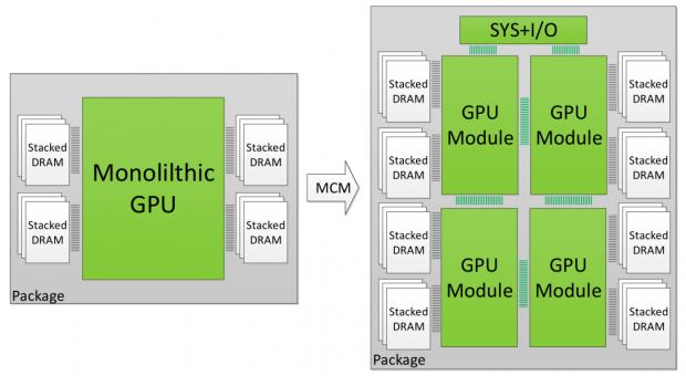 Statt einer monolithischen GPU könnten MCMs die Zukunft sein (Bild: Nvidia)