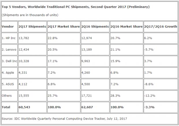 PC-Marktführer in Tabelle (Bild: IDC)