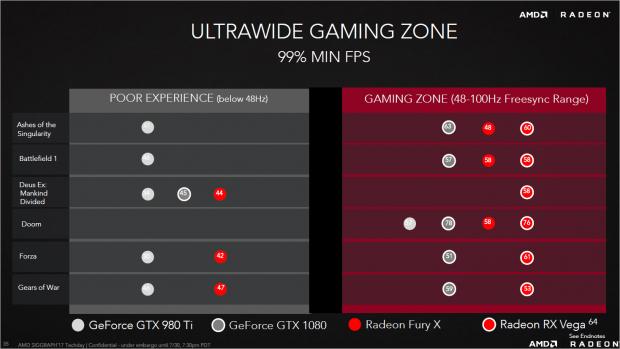 AMD sieht die RX Vega 64 leicht vor der Geforce GTX 1080, hier in 1440p Ultra Wide. (Bild: AMD)