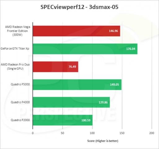 In einigen Profi-Benchmarks liegt die Vega FE auf dem Niveau einer teureren Quadro. (Bild: PC Perspective)