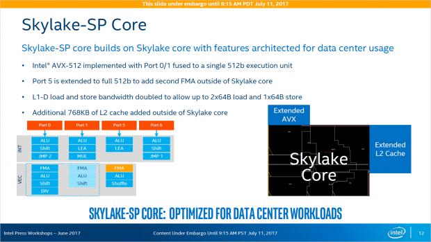 Skylake-SP weist zwei AVX-512-Pipes und zusätzlichen L2-Cache auf. (Bild: Intel)
