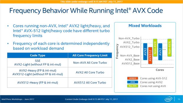 Mit starker AVX-512-Nutzung sinkt der Takt. (Bild: Intel)
