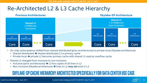 Der L2-Cache wird größer, der L3-Puffer ist nicht mehr inklusiv. (Bild: Intel)
