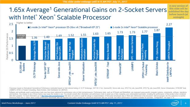 Zwei Xeon SP soll rund 65 Prozent schneller sein als zwei Xeon E5 v4. (Bild: Intel)