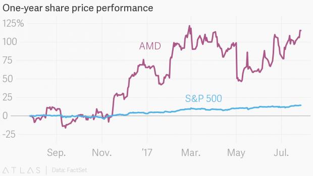 AMDs Aktie ist im Aufschwung. (Grafik: Theatlas)