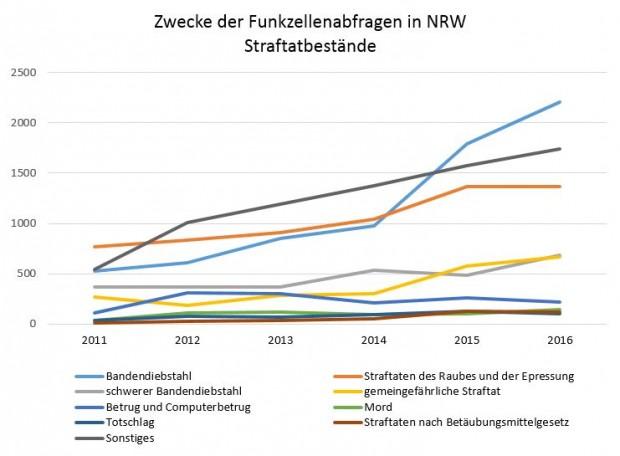 Zwecke der Funkzellenabfragen in Nordrhein-Westfalen (Grafik: Christiane Schulzki-Haddouti)