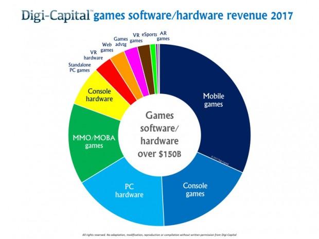Anteil der Games-Sektoren am Gesamtumsatz (Grafik-Digi-Capital)
