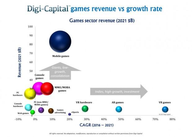 geschätztes Wachstum von Games-Sektoren in 2021(Grafik-Digi-Capital)