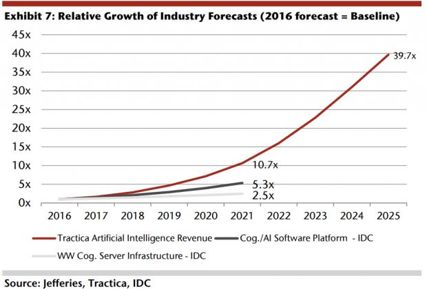 Der KI-Markt wird sich extrem erweitern. (Grafik: Jefferies)