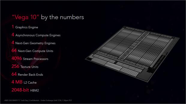 Wie Fiji weist auch Vega 10 nur 4.096 Shader-Kerne auf. (Foto: Marc Sauter/Golem.de)