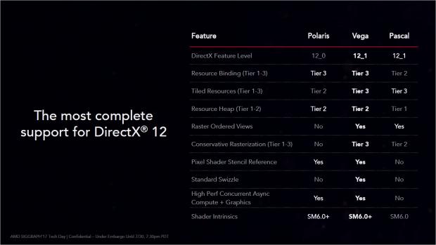 Die Vega 64 unterstützt Direct3D Feature Level 12_1. (Bild: AMD)