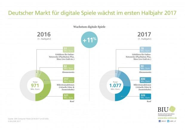 Wachstum im ersten Halbjahr 2017. (Grafik: BIU)