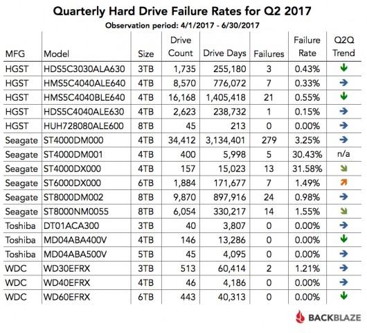 Im Vergleich zum ersten Quartal sind Ausfallraten recht konstant. (Grafik: Backblaze)