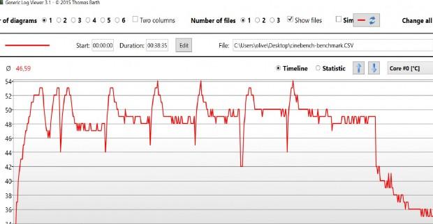 Die Systemtemperatur bleibt immer unter 55 Grad Celsius. (Screenshot: Oliver Nickel/Golem.de)