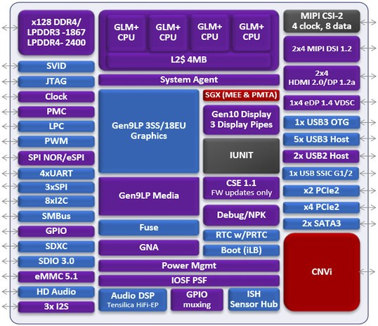 Blockdiagram von Gemini Lake (Bild: CNX Software)
