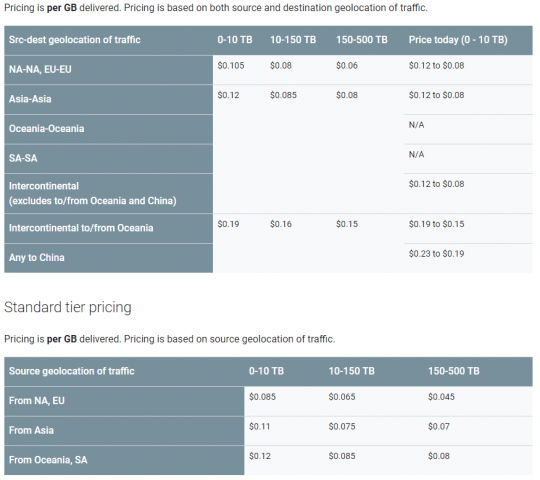 Die Preise für die Tiers werden in Gigabytes abgerechnet. (Bild: Google)