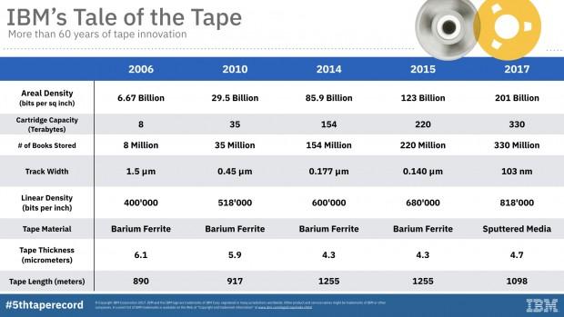 Bisherige Tapes (Bild: IBM)