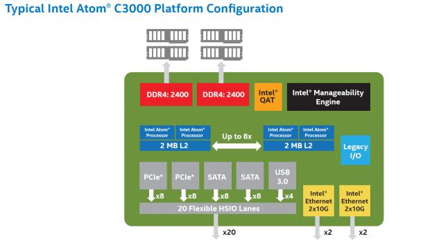 Blockdiagramm eines Atom C3000 (Bild: Intel)