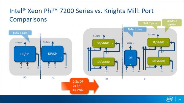 Knights Mill erreicht doppelte FP32- und halbe FP64-Leistung, beherrscht aber auch INT16 mit vierfacher Geschwindigkeit. (Bild: Intel)