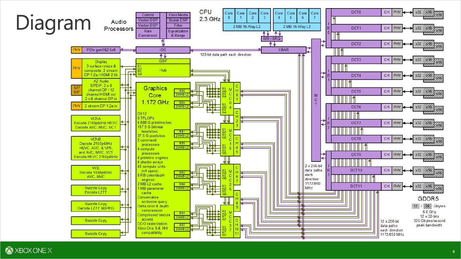 Scorpio Engine: Microsoft erläutert SoC der Xbox One X - Blockdiagramm der Scorpio-Engine (Bild: Microsoft)