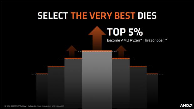 AMD binnt die Chips für hohe Taktraten. (Bild: AMD)