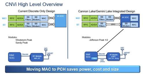 Bluetooth und WLAN-Mac wandern in den PCH sowie das SoC. (Bild: CNX-Software)