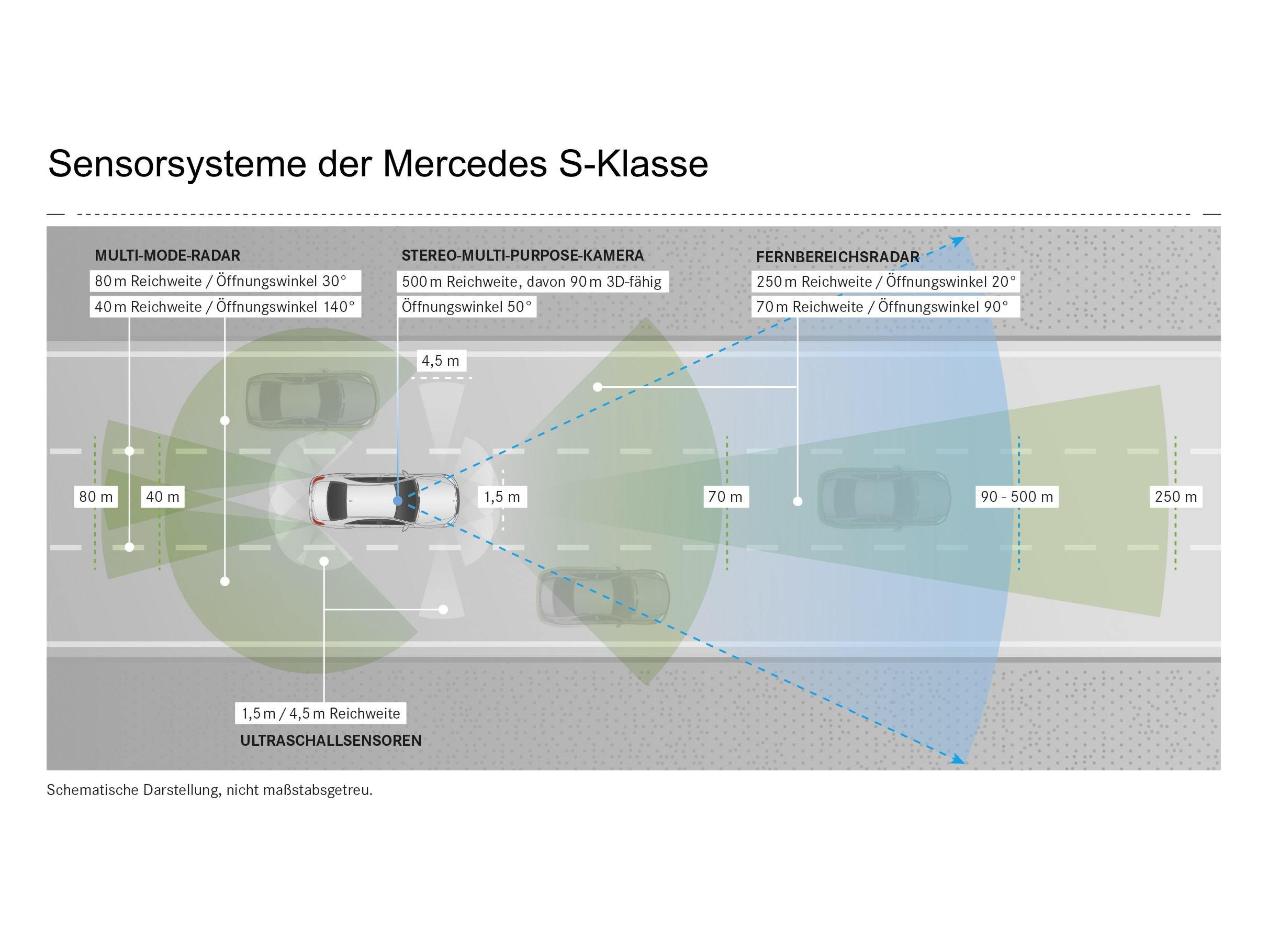 Mercedes S-Klasse im Test: Das selbstfahrende Auto ist schon sehr nahe - Die Sensorausstattung entspricht derjenigen der E-Klasse, soll im Detail aber verbessert worden sein. (Grafik: Daimler)