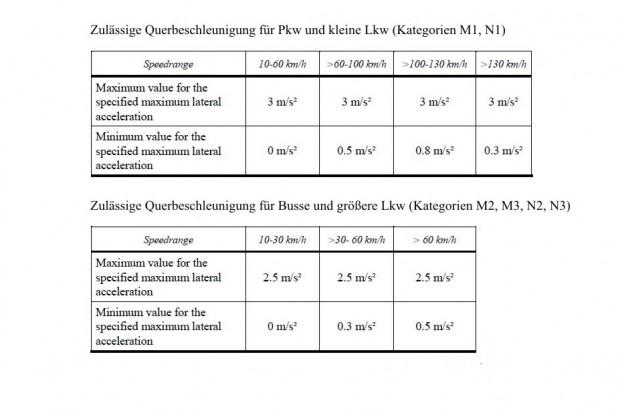 Die geplanten UN-ECE-Regelungen für die Querbeschleunigung von Lenkassistenten