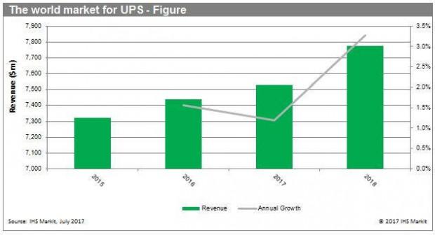 Der USV-Markt wächst weiter. (Grafik: IHS)