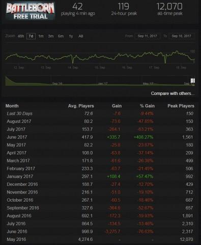 Die Spielerzahlen in Battleborn sind mittlerweile verschwindend gering. (Grafik: Steamcharts.com)