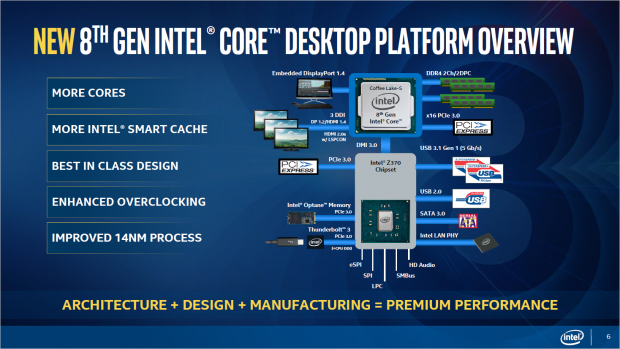 Coffee Lake alias 8th Gen (Bild: Intel)
