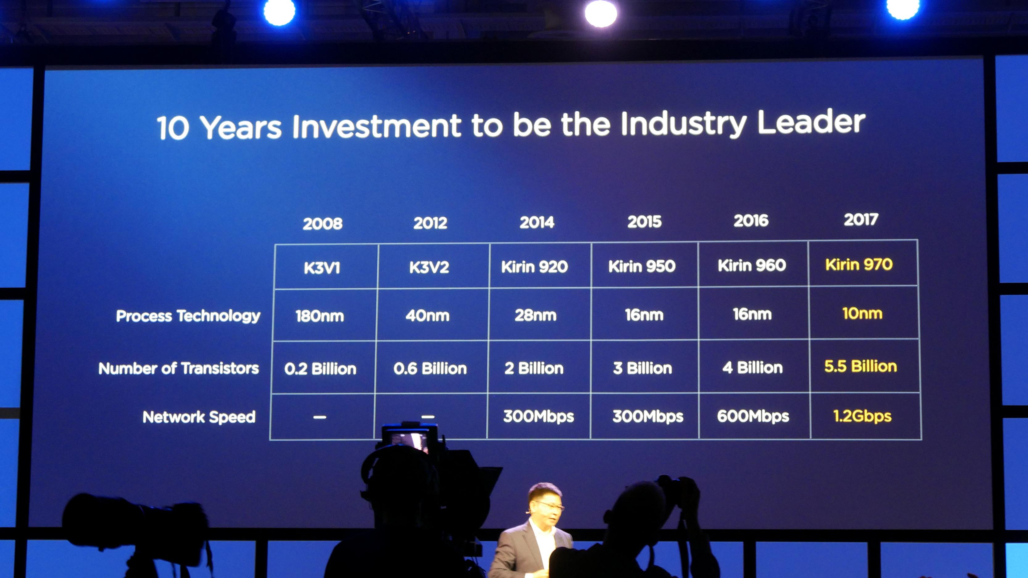 Kirin 970: Huawei-Chip hat AI-Hardware und schnellstes LTE -