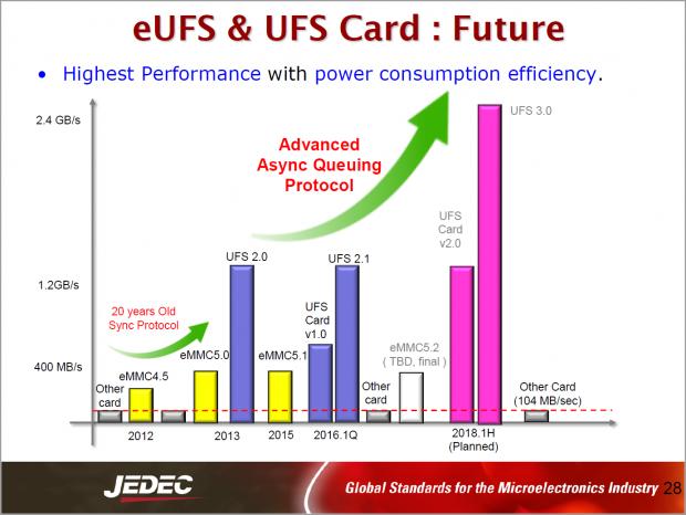 UFS 3.0 schafft 2,4 GB/s. (Bild: Jedec)