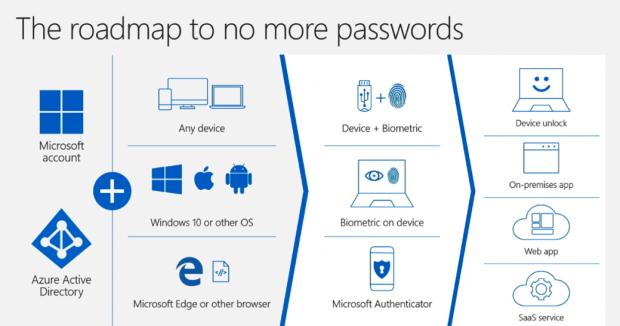 Mit Azure AD und einem Microsoft-Konto überall anmelden (Bild: Microsoft/Screenshot: Golem.de)