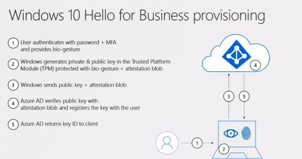 Windows 10: Microsoft sagt Passwörtern auf Wiedersehen - Golem de